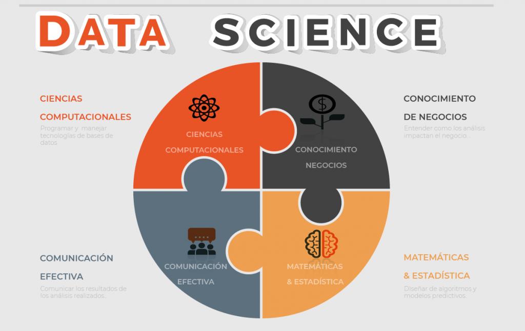 Perfil de habilidades científico de datos