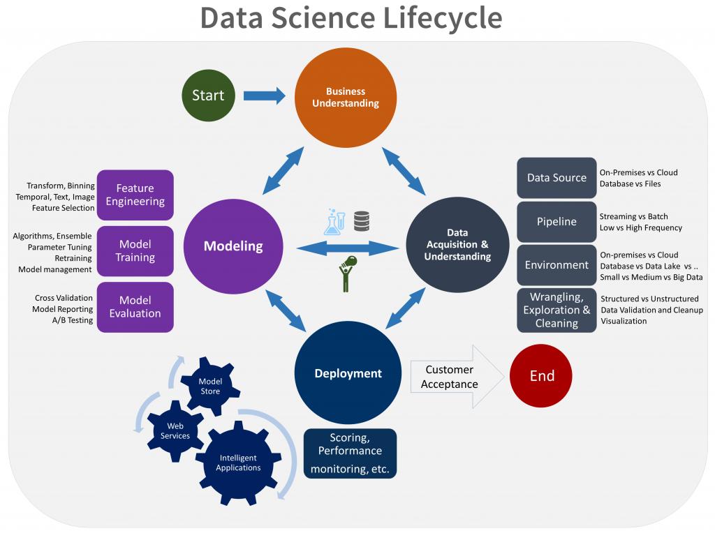 Ciclo de vida de un proyecto de ciencia de datos